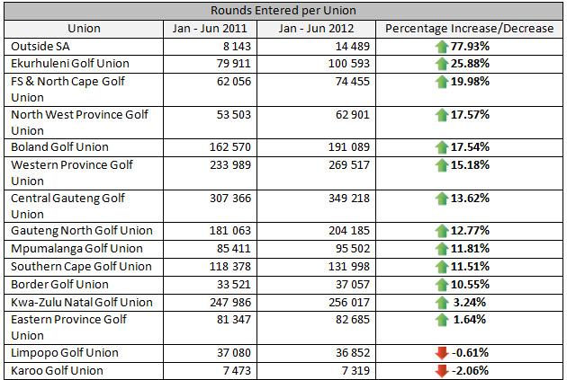 Rounds-per-union3