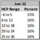 hcp-range